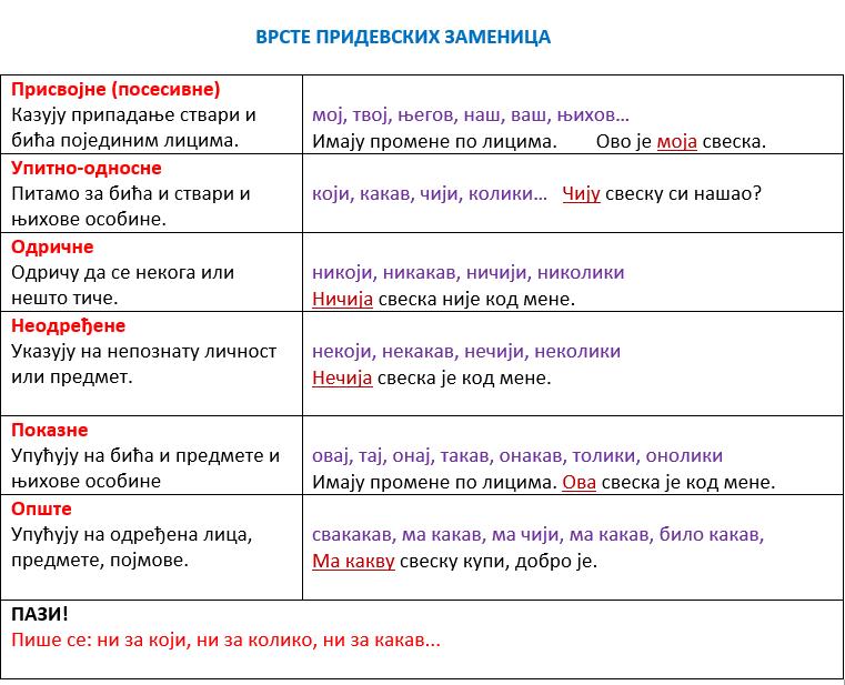 Pridevske zamenice -prisvojne, upitno-odnosne, odrične, neodređene, pokazne i opšte