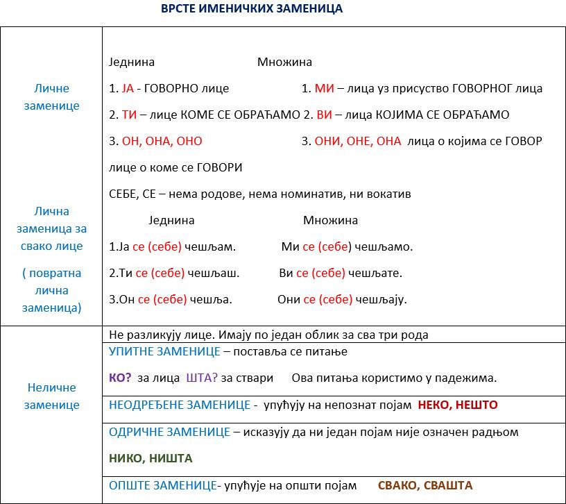 Lične i nelične imeničke zamenice